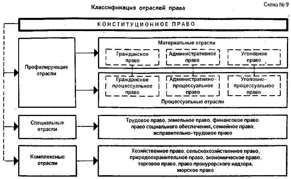 классификация. понятие .шпаргалка и права отрасль 70.